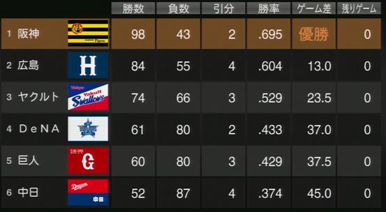 プロ野球スピリッツ2015 2021年順位表