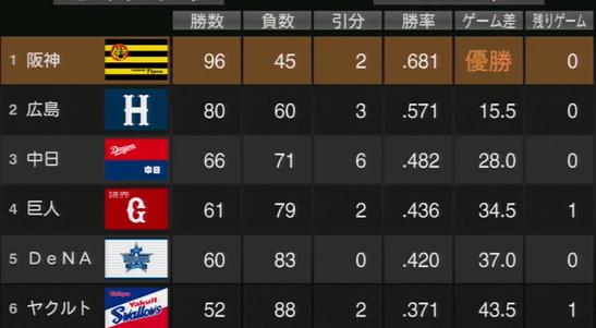 プロ野球スピリッツ2015 2024年成績