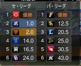 プロ野球スピリッツ2015 2016年ジャイアンツ順位