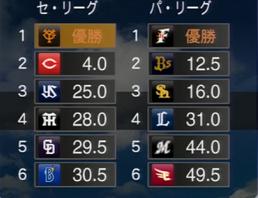 プロ野球スピリッツ2015 2017年順位