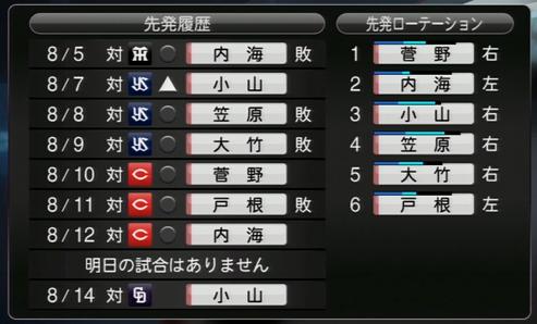 プロ野球スピリッツ2015 黒星が増え8連敗