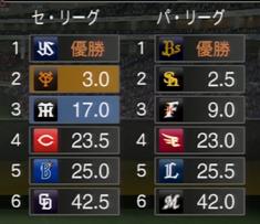 プロ野球スピリッツ2015 2018年順位表