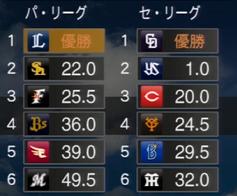 プロ野球スピリッツ2015 2020年順位表