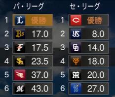 プロ野球スピリッツ2015 2022年順位表