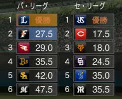 プロ野球スピリッツ2015 2023年順位表