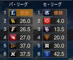プロ野球スピリッツ2015 2024年順位表