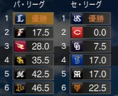 プロ野球スピリッツ2015 2026年順位表