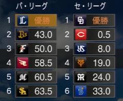 プロ野球スピリッツ2015 2027年順位