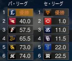 プロ野球スピリッツ2015 2028順位