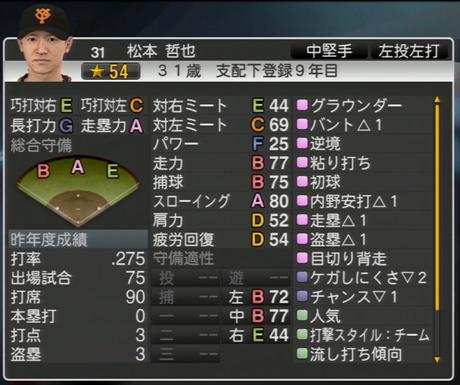 松本哲也 プロ野球スピリッツ2015