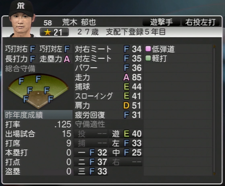 荒木郁也 プロ野球スピリッツ2015