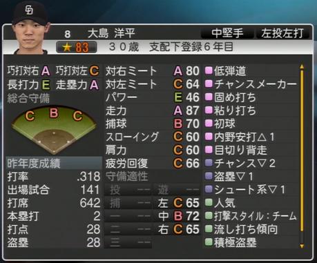 大島洋平 プロ野球スピリッツ2015