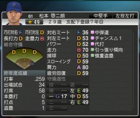松本啓二郎 プロ野球スピリッツ2015