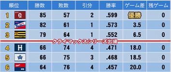 2014年成績 実況パワフルプロ野球2014