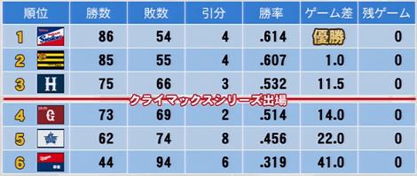 2015年成績