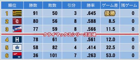 2016年成績