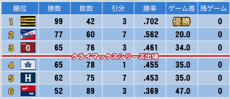 2017年成績 実況パワフルプロ野球2014