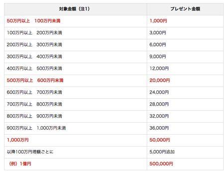 野村證券 夏の個人向け国債キャンペーンの詳細
