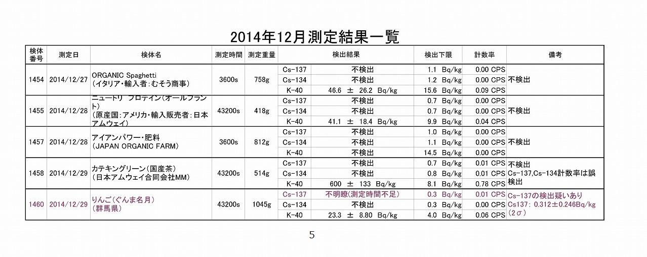 2014年12月測定結果一覧05