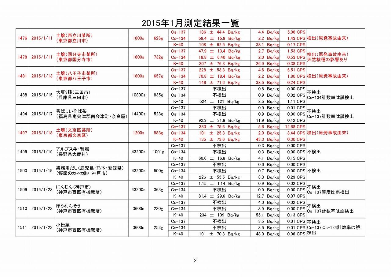 2015年1月測定結果一覧_02