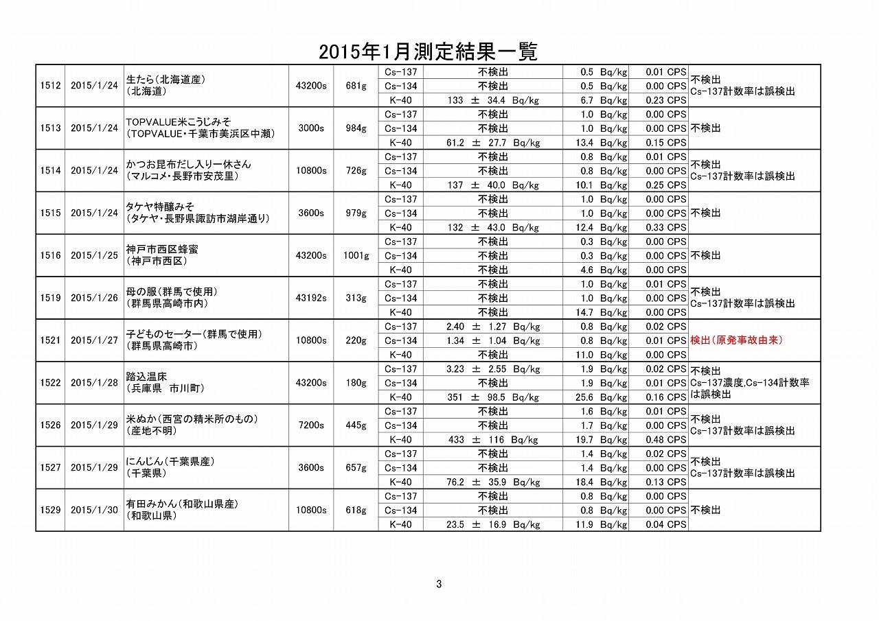 2015年1月測定結果一覧_03