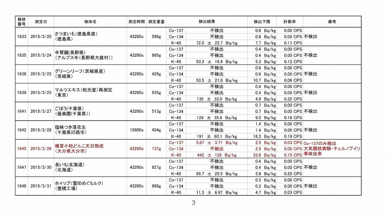 2015年3月測定結果一覧_03
