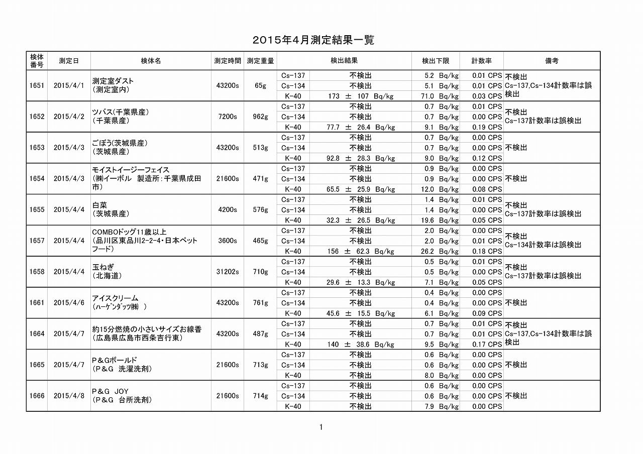 2015年4月測定結果一覧_01
