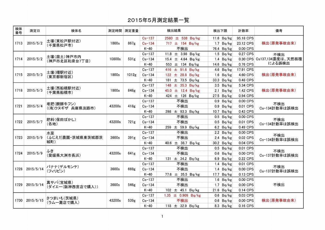 2015年5月測定結果一覧_01