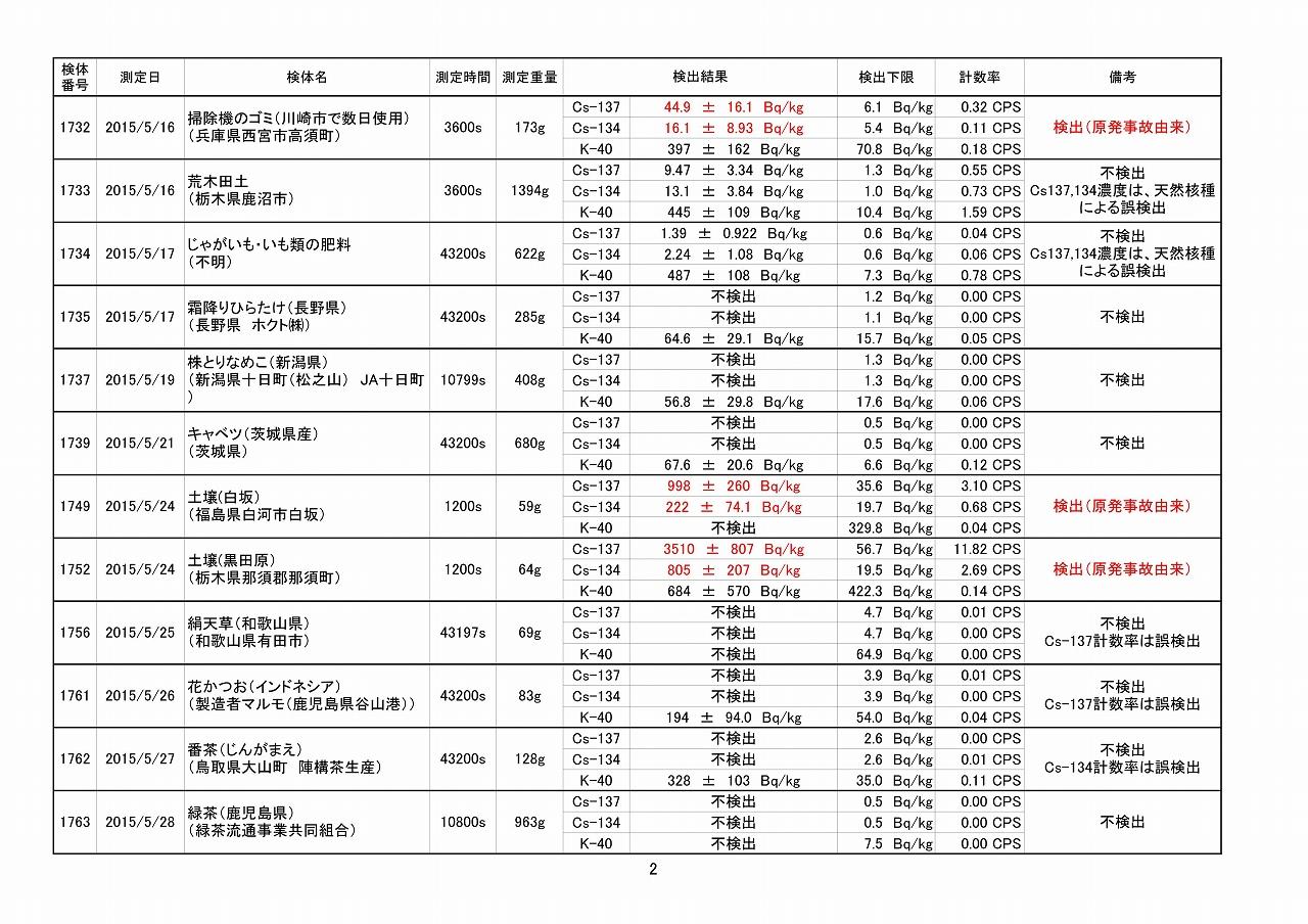 2015年5月測定結果一覧_02