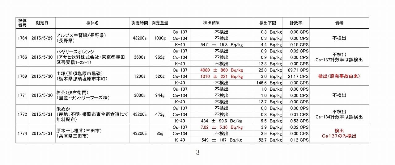 2015年5月測定結果一覧_03