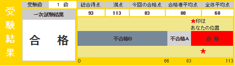 1506 eiken result