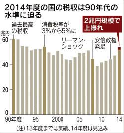 150610国の税収増