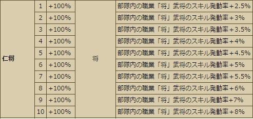 極 小早川 LV10