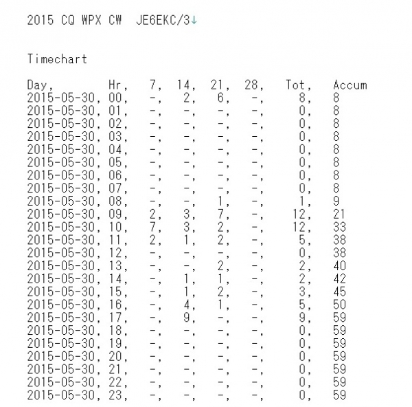 2015 WPX CW Statistics Day1