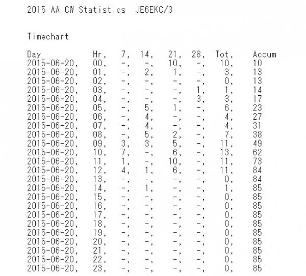 2015_AA_CW_Statistics_Day1.jpg