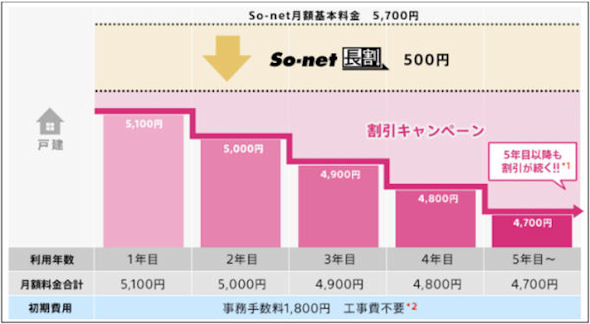 So-net 光 コラボレーション5