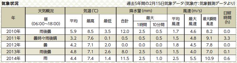 京都マラソン気象データ