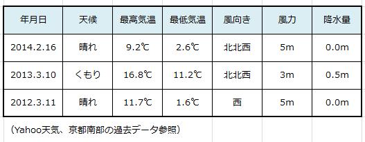 京都マラソンレース当日気象データ
