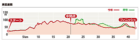 京都マラソン高低差比較
