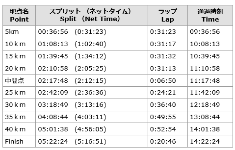 京都マラソンリザルツ