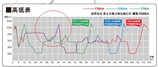 高低表2015