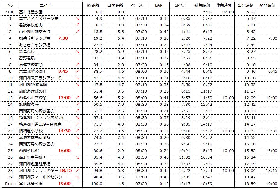 2015チャレ富士ペース表詳細