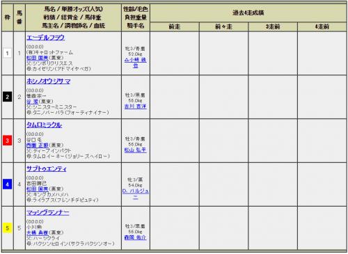 【競馬】明日の小倉の5レースwwwww