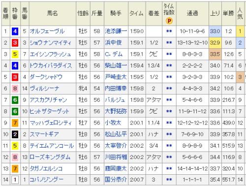 【競馬】史上最高の大阪杯まであと1ヶ月!!