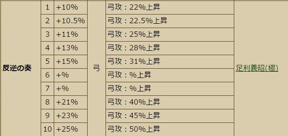 足利義昭スキル表