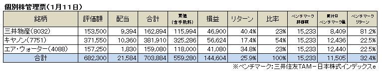 個別株(2015.1)
