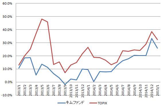 グラフ(2015.1)