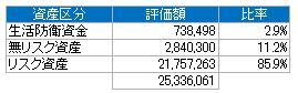 資産別(2015.1)