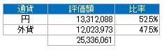 通貨別(2015.1)