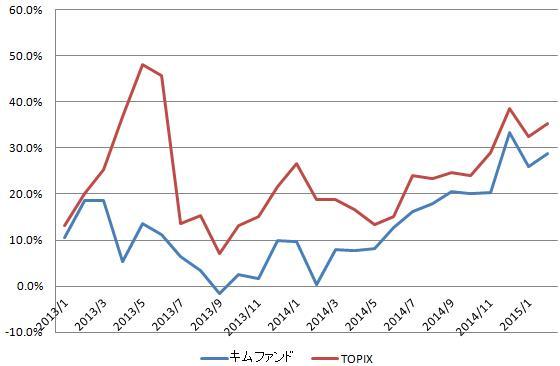 個別株グラフ(2015.2)